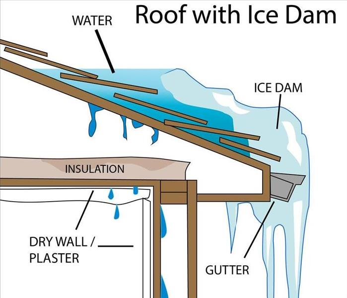 Water Damage Ice Damming... What is it?